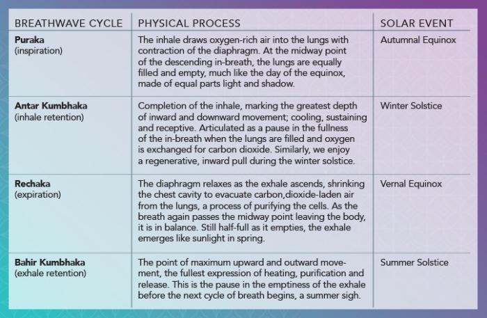 equinox-solstice-seasonal-chart-gaia