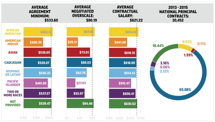 Infographic PrincipalEmploymentInPlays-v6